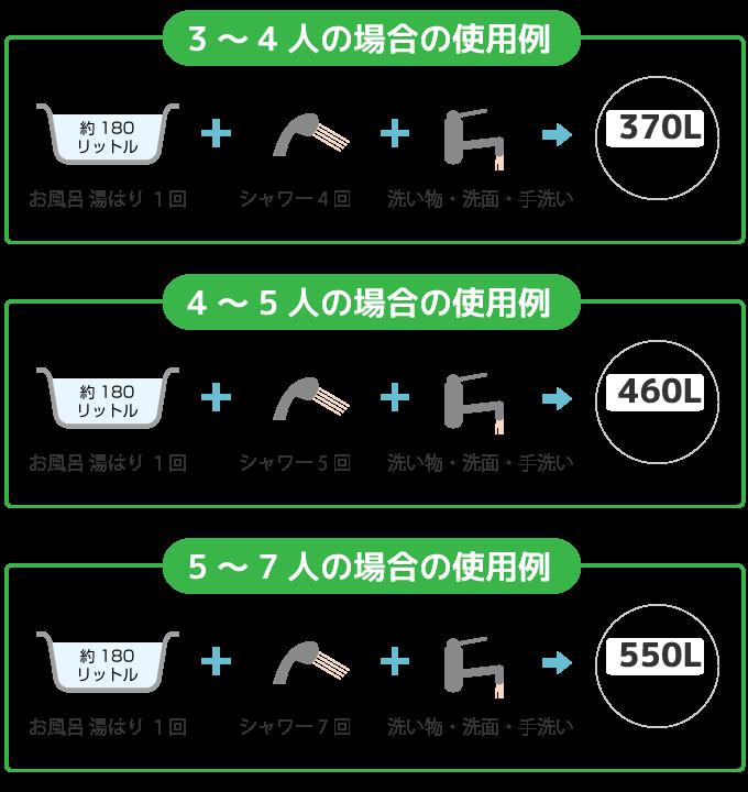 人数に対するタンク容量のイメージ